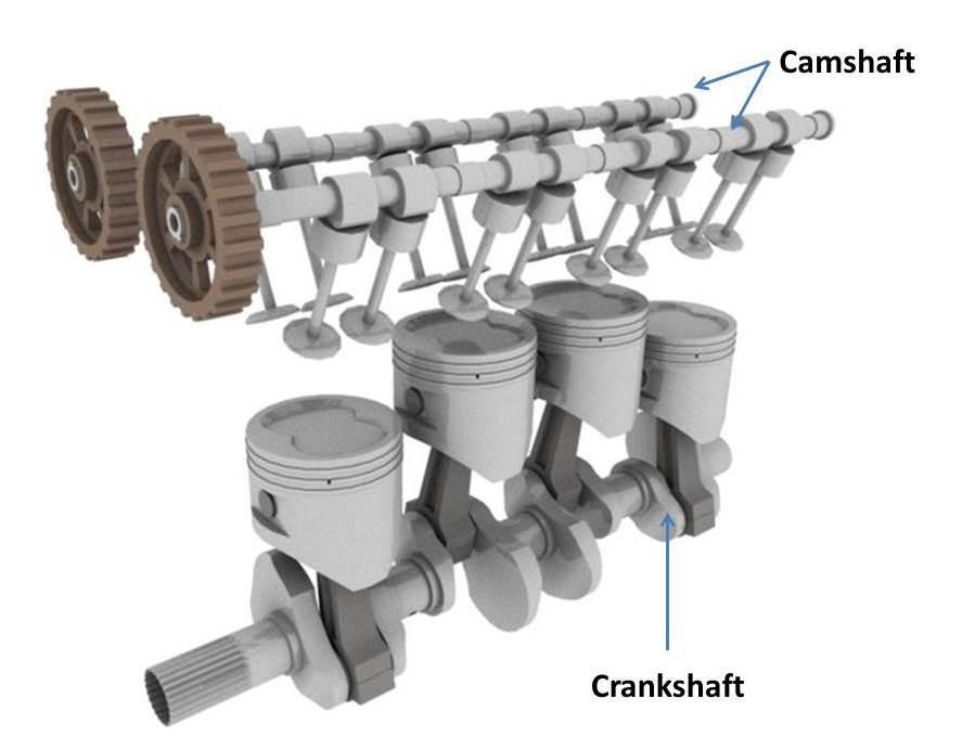 Bagian Mesin Mobil, sumber : Mechanical Engineering